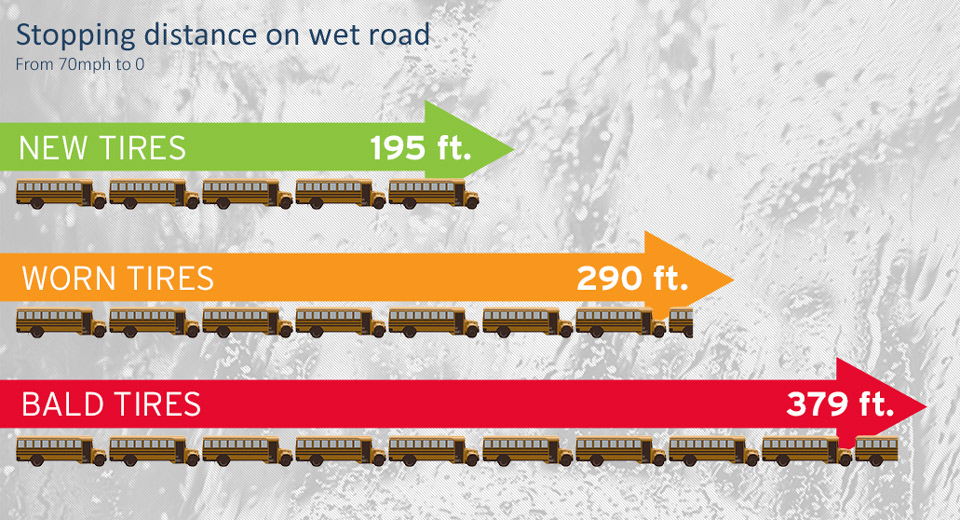 stopping distances for tires on wet roads