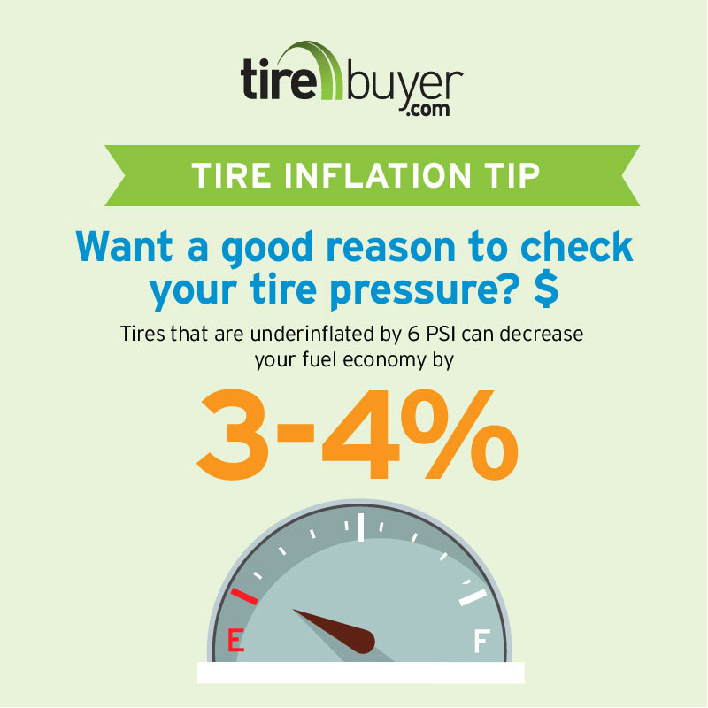 underinflated tires can decrease fuel economy by 3-4%