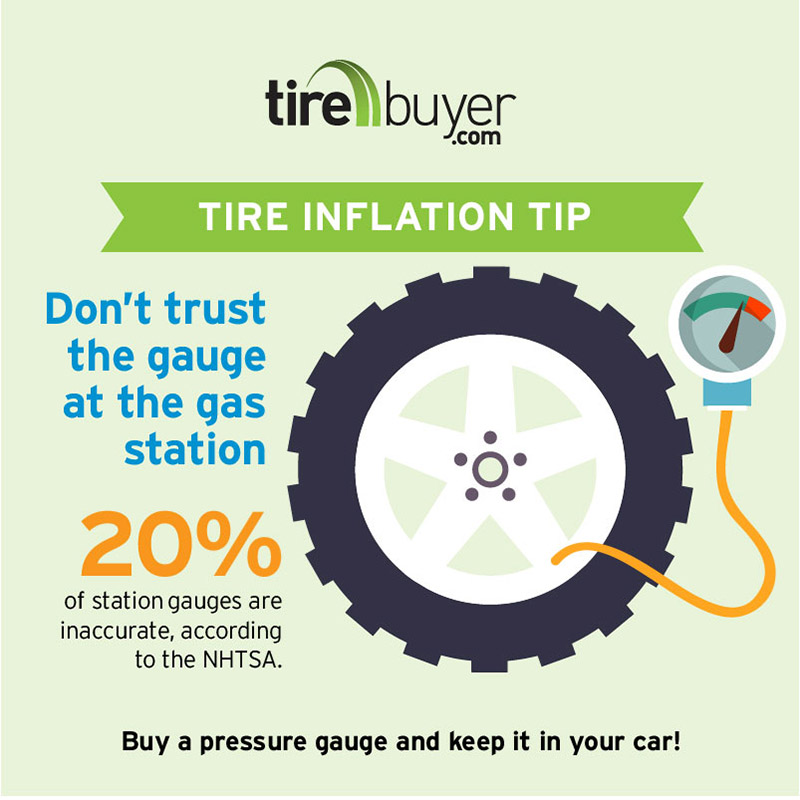 Ensuring your tire pressure is sustainable is vital for a safe drive. 20% of station gauges are inaccurate, according to the NHTSA. Buy a pressure gauge and keep it in your car!