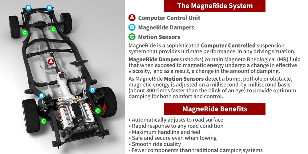 MagneRide Chassis